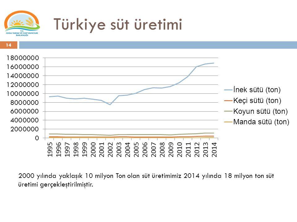 Türkiye süt üretimi 14 2000 yılında yaklaşık 10 milyon Ton olan süt üretimimiz 2014 yılında 18 milyon ton süt üretimi gerçekleştirilmiştir.