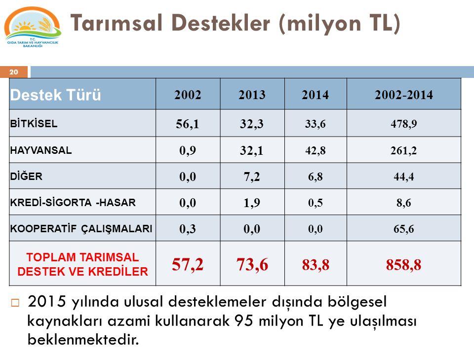 Tarımsal Destekler (milyon TL)  2015 yılında ulusal desteklemeler dışında bölgesel kaynakları azami kullanarak 95 milyon TL ye ulaşılması beklenmekte