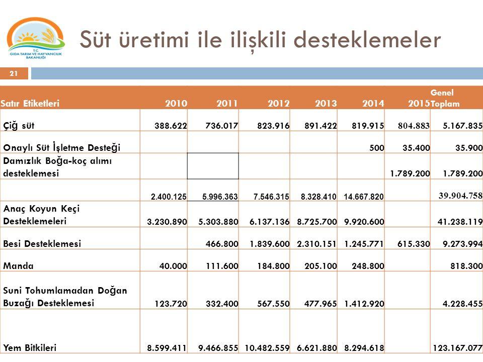 Süt üretimi ile ilişkili desteklemeler 21 Satır Etiketleri201020112012201320142015 Genel Toplam Çi ğ süt 388.622736.017823.916891.422819.915 804.883 5