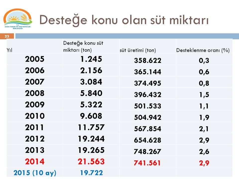 Deste ğ e konu olan süt miktarı 23 Yıl Deste ğ e konu süt miktarı (ton)süt üretimi (ton)Desteklenme oranı (%) 20051.245 358.6220,3 20062.156 365.1440,6 20073.084 374.4950,8 20085.840 396.4321,5 20095.322 501.5331,1 20109.608 504.9421,9 201111.757 567.8542,1 201219.244 654.6282,9 201319.265 748.2672,6 201421.563 741.5612,9 2015 (10 ay)19.722