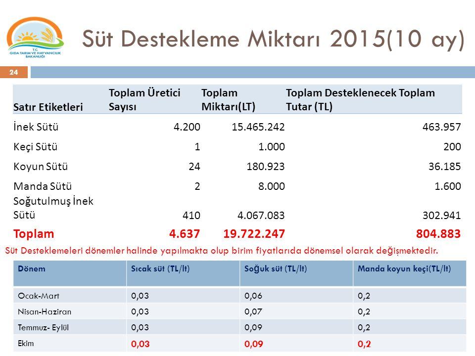 Süt Destekleme Miktarı 2015(10 ay) 24 Satır Etiketleri Toplam Üretici Sayısı Toplam Miktarı(LT) Toplam Desteklenecek Toplam Tutar (TL) İnek Sütü4.2001