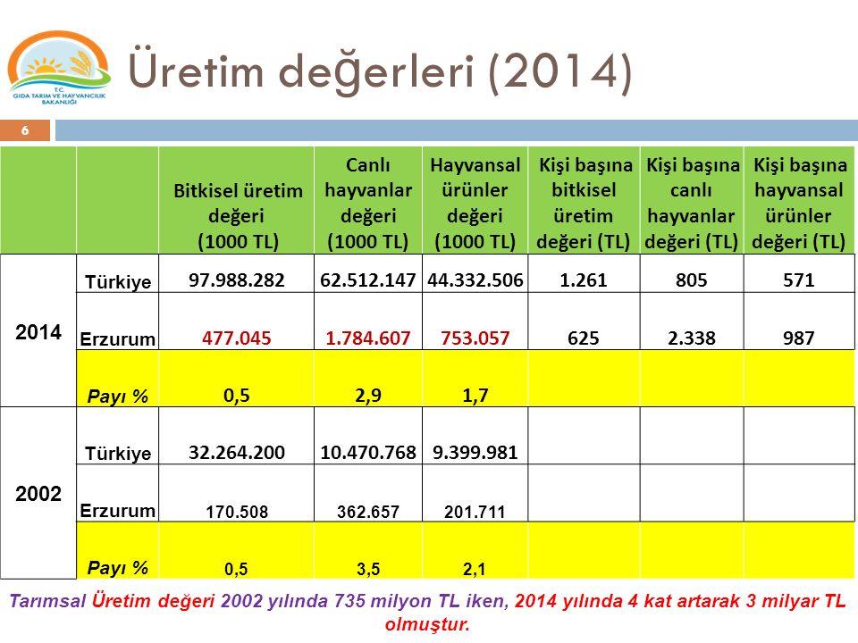 Üretim de ğ erleri (2014) Bitkisel üretim değeri (1000 TL) Canlı hayvanlar değeri (1000 TL) Hayvansal ürünler değeri (1000 TL) Kişi başına bitkisel ür