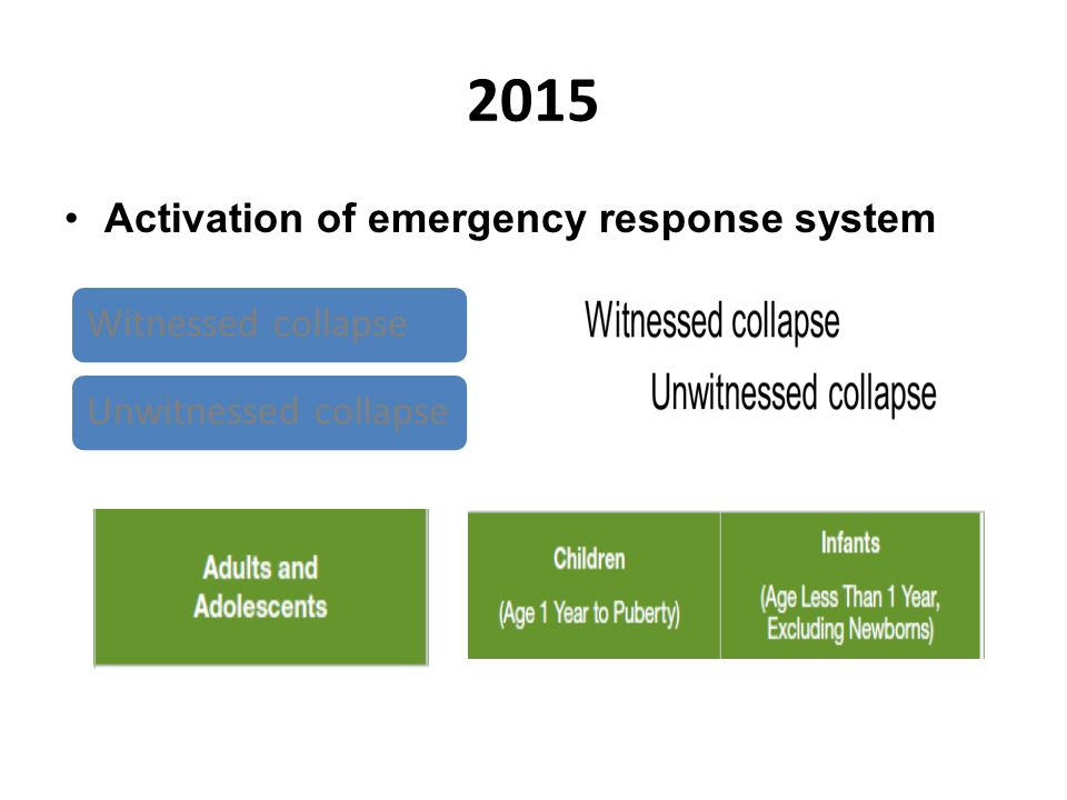 2015 Activation of emergency response system Witnessed collapseUnwitnessed collapse