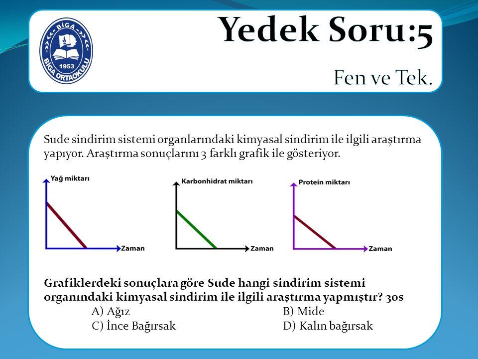 Sude sindirim sistemi organlarındaki kimyasal sindirim ile ilgili araştırma yapıyor. Araştırma sonuçlarını 3 farklı grafik ile gösteriyor. Grafiklerde