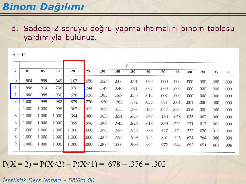 Binom Dağılımı İstatistik Ders Notları – Bölüm 06 d.Sadece 2 soruyu doğru yapma ihtimalini binom tablosu yardımıyla bulunuz. P(X = 2) = P(X≤2) – P(X≤1