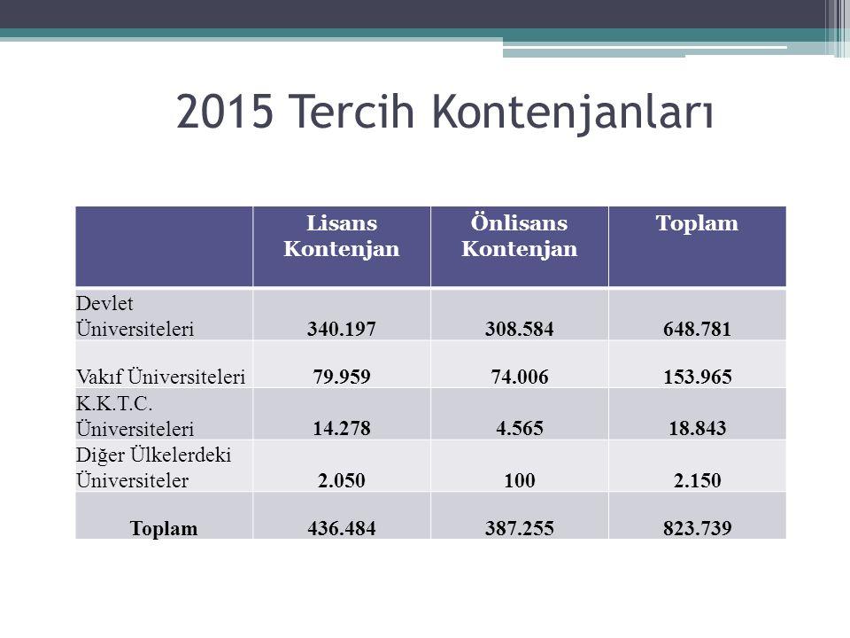 2015 Tercih Kontenjanları Lisans Kontenjan Önlisans Kontenjan Toplam Devlet Üniversiteleri340.197308.584648.781 Vakıf Üniversiteleri79.95974.006153.96