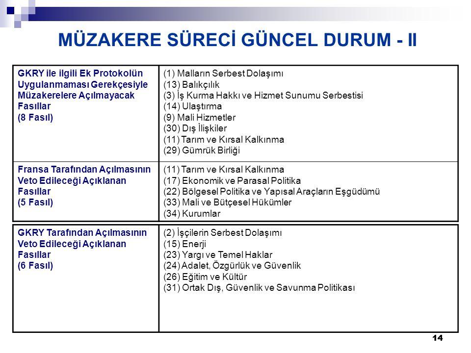 14 MÜZAKERE SÜRECİ GÜNCEL DURUM - II GKRY Tarafından Açılmasının Veto Edileceği Açıklanan Fasıllar (6 Fasıl) (2) İşçilerin Serbest Dolaşımı (15) Enerji (23) Yargı ve Temel Haklar (24) Adalet, Özgürlük ve Güvenlik (26) Eğitim ve Kültür (31) Ortak Dış, Güvenlik ve Savunma Politikası GKRY ile ilgili Ek Protokolün Uygulanmaması Gerekçesiyle Müzakerelere Açılmayacak Fasıllar (8 Fasıl) (1) Malların Serbest Dolaşımı (13) Balıkçılık (3) İş Kurma Hakkı ve Hizmet Sunumu Serbestisi (14) Ulaştırma (9) Mali Hizmetler (30) Dış İlişkiler (11) Tarım ve Kırsal Kalkınma (29) Gümrük Birliği Fransa Tarafından Açılmasının Veto Edileceği Açıklanan Fasıllar (5 Fasıl) (11) Tarım ve Kırsal Kalkınma (17) Ekonomik ve Parasal Politika (22) Bölgesel Politika ve Yapısal Araçların Eşgüdümü (33) Mali ve Bütçesel Hükümler (34) Kurumlar