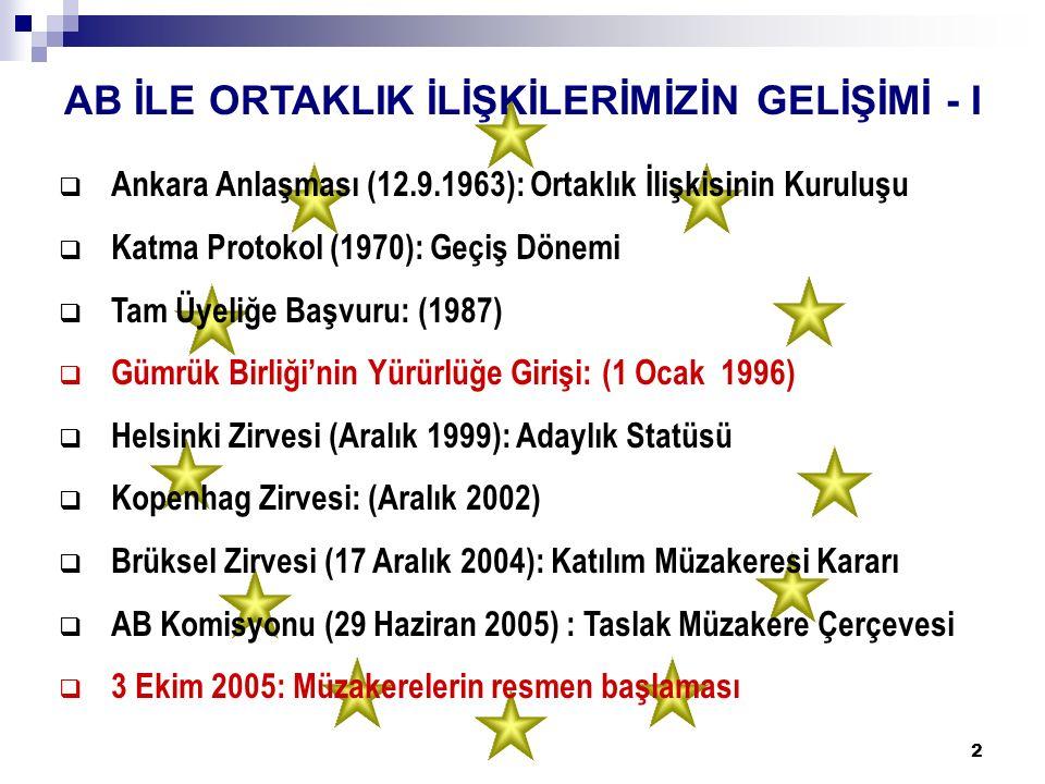 2 AB İLE ORTAKLIK İLİŞKİLERİMİZİN GELİŞİMİ - I  Ankara Anlaşması (12.9.1963): Ortaklık İlişkisinin Kuruluşu  Katma Protokol (1970): Geçiş Dönemi  Tam Üyeliğe Başvuru: (1987)  Gümrük Birliği'nin Yürürlüğe Girişi: (1 Ocak 1996)  Helsinki Zirvesi (Aralık 1999): Adaylık Statüsü  Kopenhag Zirvesi: (Aralık 2002)  Brüksel Zirvesi (17 Aralık 2004): Katılım Müzakeresi Kararı  AB Komisyonu (29 Haziran 2005) : Taslak Müzakere Çerçevesi  3 Ekim 2005: Müzakerelerin resmen başlaması