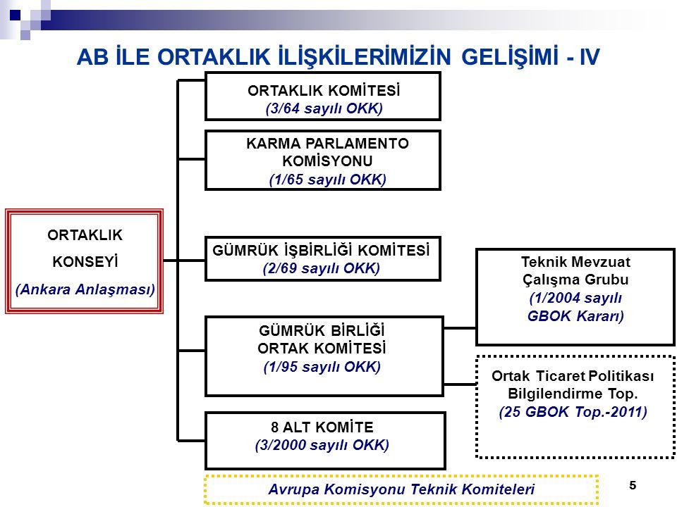 5 AB İLE ORTAKLIK İLİŞKİLERİMİZİN GELİŞİMİ - IV Avrupa Komisyonu Teknik Komiteleri ORTAKLIK KONSEYİ (Ankara Anlaşması) KARMA PARLAMENTO KOMİSYONU (1/65 sayılı OKK) ORTAKLIK KOMİTESİ (3/64 sayılı OKK) 8 ALT KOMİTE (3/2000 sayılı OKK) GÜMRÜK İŞBİRLİĞİ KOMİTESİ (2/69 sayılı OKK) GÜMRÜK BİRLİĞİ ORTAK KOMİTESİ (1/95 sayılı OKK) Ortak Ticaret Politikası Bilgilendirme Top.