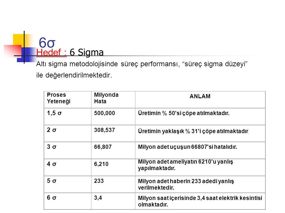 """6σ6σ Hedef : 6 Sigma Altı sigma metodolojisinde süreç performansı, """"süreç sigma düzeyi"""" ile değerlendirilmektedir. Proses Yeteneği Milyonda Hata ANLAM"""