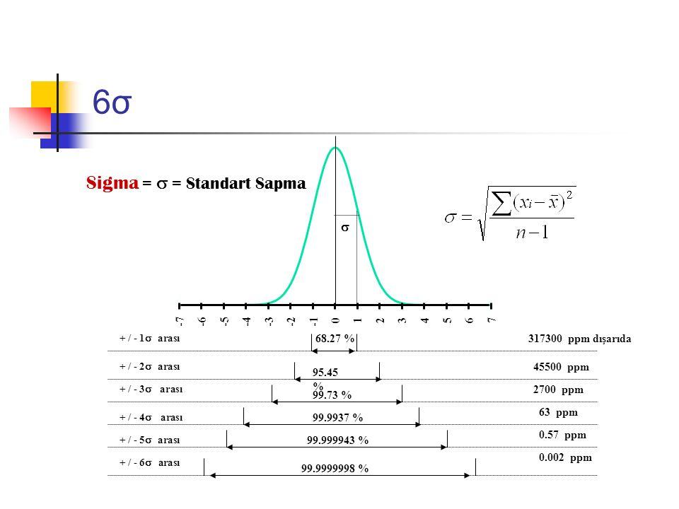 6σ6σ -7-6-5-4-3-2 0 123 4 567 68.27 % 95.45 % 99.73 % 99.9937 % 99.999943 % 99.9999998 % Sigma =  = Standart Sapma  45500 ppm 2700 ppm 63 ppm 0.57 p