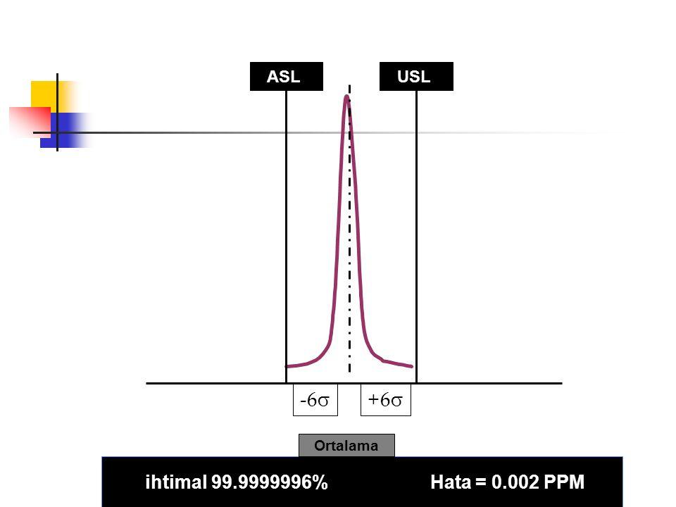 ASLUSL ihtimal 99.9999996% Hata = 0.002 PPM +6+6 -6  Ortalama