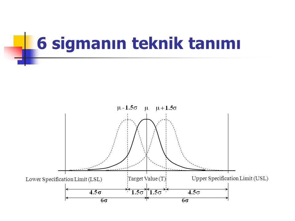 6 sigmanın teknik tanımı Target Value (T) Upper Specification Limit (USL) Lower Specification Limit (LSL)