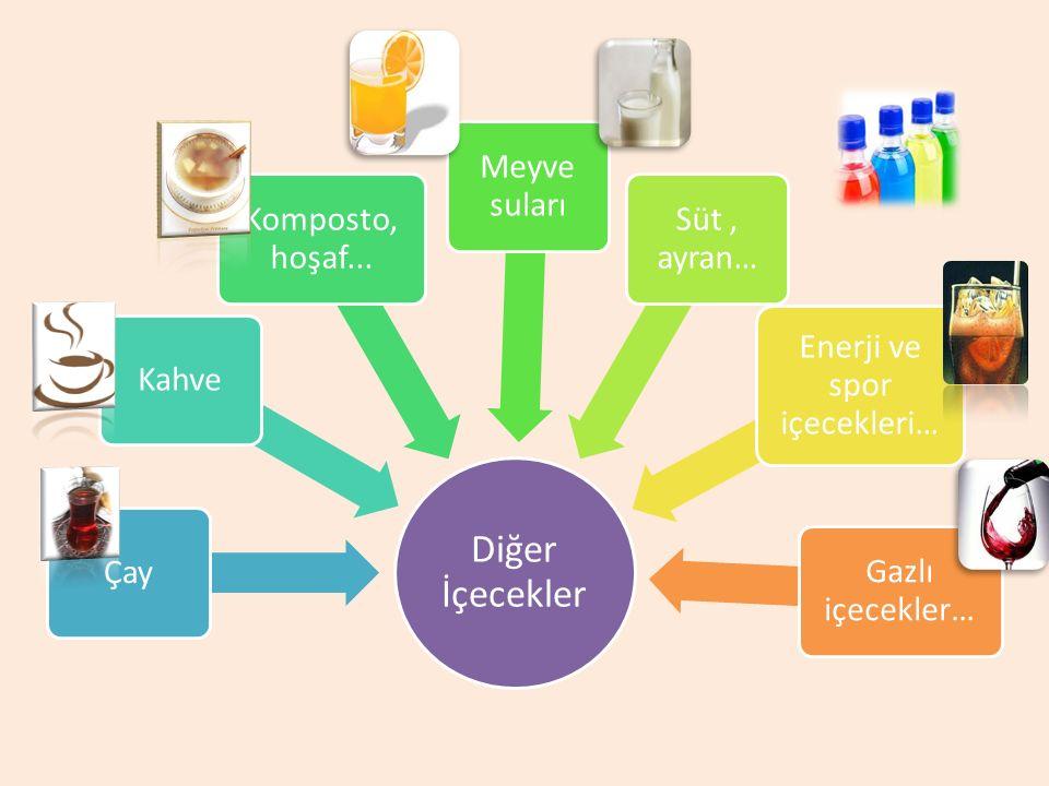 Diğer İçecekler ÇayKahve Komposto, hoşaf... Meyve suları Süt, ayran… Enerji ve spor içecekleri… Gazlı içecekler…