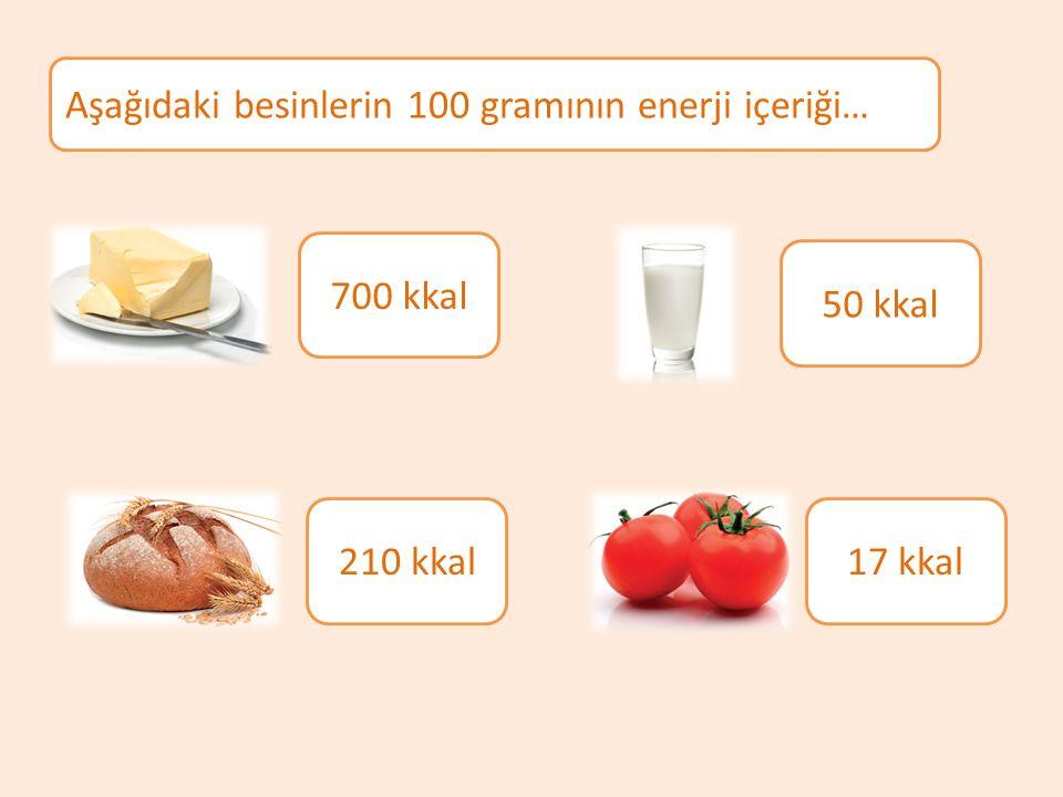 Aşağıdaki besinlerin 100 gramının enerji içeriği… 700 kkal 210 kkal 50 kkal 17 kkal