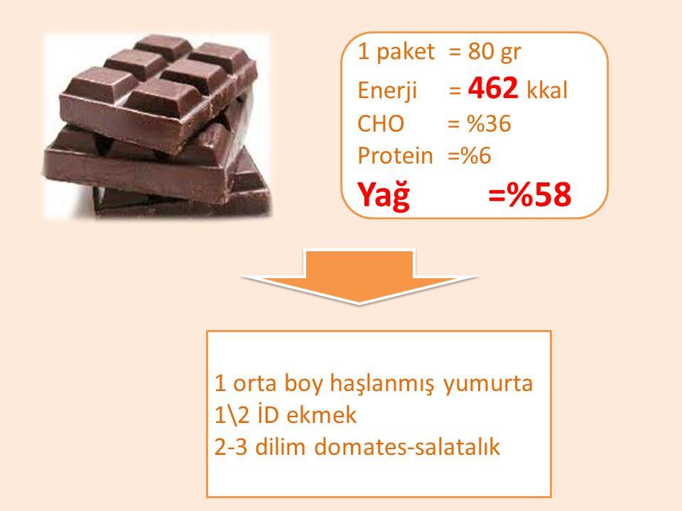 1 paket = 80 gr Enerji = 462 kkal CHO = %36 Protein =%6 Yağ =%58 1 orta boy haşlanmış yumurta 1\2 İD ekmek 2-3 dilim domates-salatalık