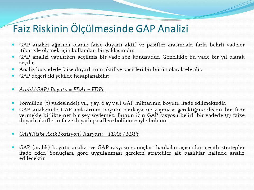 Faiz Riskinin Ölçülmesinde GAP Analizi Pozitif GAP Pozisyonu Ele alınan vadede (t) faize duyarlı aktiflerin miktarı faize duyarlı pasiflerden fazlaysa bu durumda GAP (aralık) boyutu pozitif çıkar.