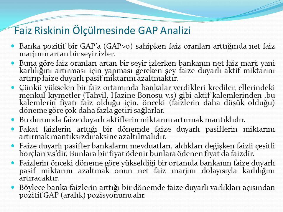 Faiz Riskinin Ölçülmesinde GAP Analizi Diğer taraftan pozitif GAP durumunda faiz oranlarının düştüğü durumda söz konusudur.