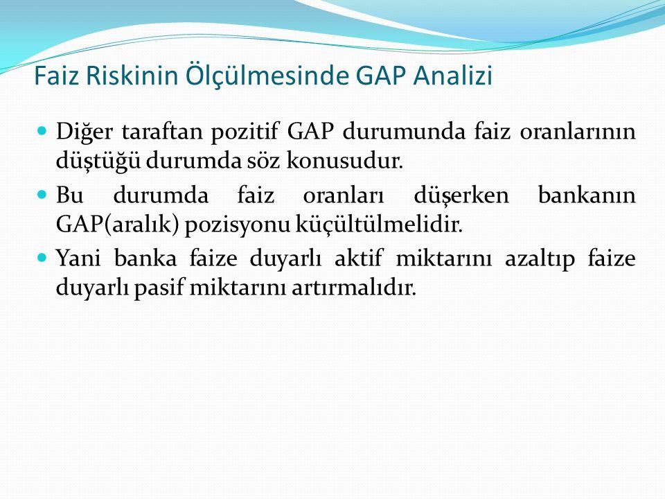 Faiz Riskinin Ölçülmesinde GAP Analizi Negatif GAP Pozisyonu Belirli bir vadede (t) faize duyarlı aktiflerin miktarı faize duyarlı pasiflerin miktarından küçükse GAP( aralık) boyutu negatif çıkar.