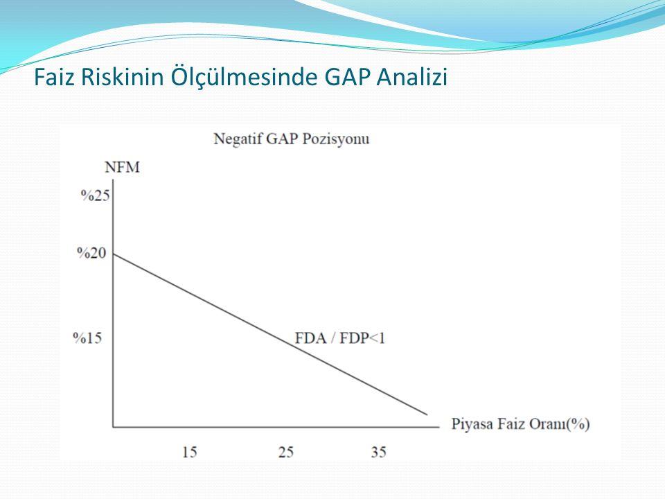 Banka negatif GAP pozisyonuna sahipken faiz oranı arttığında net faiz marjı dolayısıyla karlılık azalmaktadır.