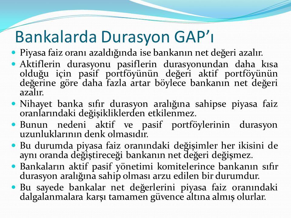 Bankalarda Durasyon GAP'ı Bir bankanın durasyonunun hesaplanması için öncelikle aktif ve pasif portföylerinin durasyonları hesaplanmalıdır.
