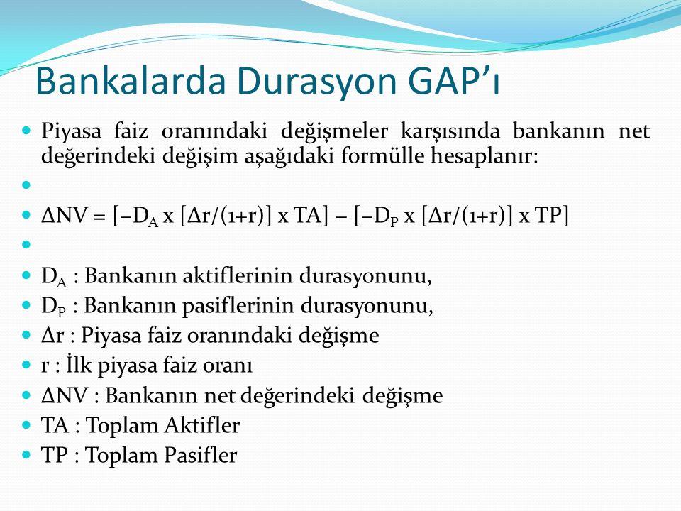 Bankalarda Durasyon GAP'ı Örnek 2:
