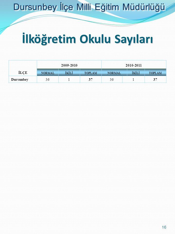 İlköğretim Okulu Sayıları İLÇE 2009-20102010-2011 NORMALİKİLİTOPLAMNORMALİKİLİTOPLAM Dursunbey3613736137 16 Dursunbey İlçe Milli Eğitim Müdürlüğü