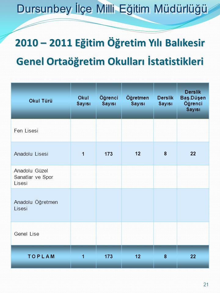 2010 – 2011 Eğitim Öğretim Yılı Balıkesir Genel Ortaöğretim Okulları İstatistikleri Okul Türü Okul Sayısı Öğrenci Sayısı Öğretmen Sayısı Derslik Sayıs
