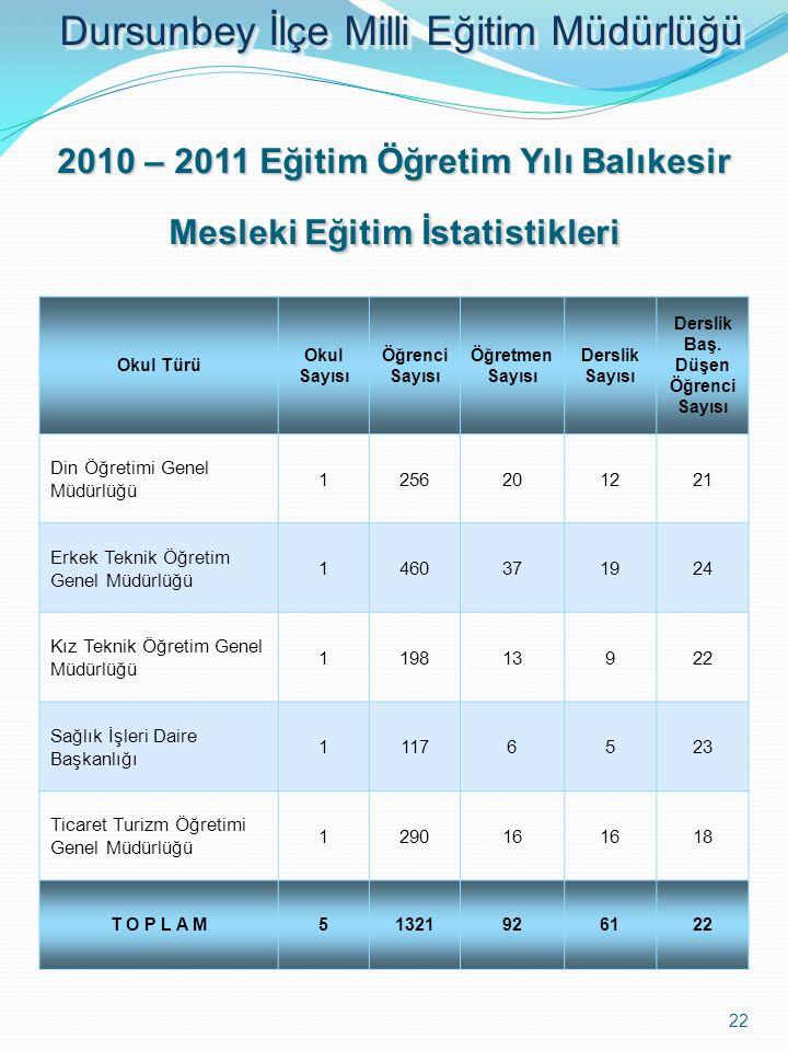 2010 – 2011 Eğitim Öğretim Yılı Balıkesir Mesleki Eğitim İstatistikleri Okul Türü Okul Sayısı Öğrenci Sayısı Öğretmen Sayısı Derslik Sayısı Derslik Ba