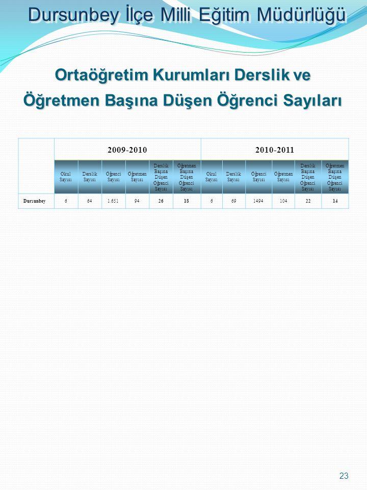 Ortaöğretim Kurumları Derslik ve Öğretmen Başına Düşen Öğrenci Sayıları 2009-20102010-2011 Okul Sayısı Derslik Sayısı Öğrenci Sayısı Öğretmen Sayısı D