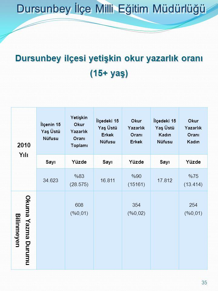 Dursunbey ilçesi yetişkin okur yazarlık oranı (15+ yaş) 2010 Yılı İlçenin 15 Yaş Üstü Nüfusu Yetişkin Okur Yazarlık Oranı Toplamı İlçedeki 15 Yaş Üstü