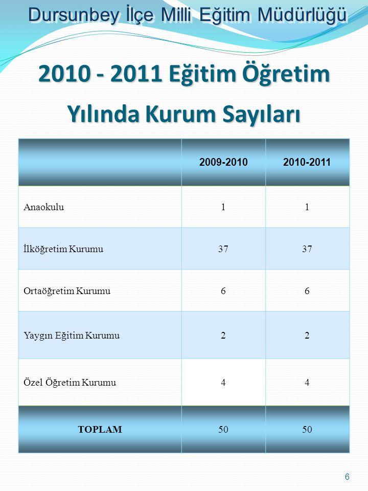 2010 - 2011 Eğitim Öğretim Yılında Kurum Sayıları 2009-20102010-2011 Anaokulu11 İlköğretim Kurumu37 Ortaöğretim Kurumu66 Yaygın Eğitim Kurumu22 Özel Ö