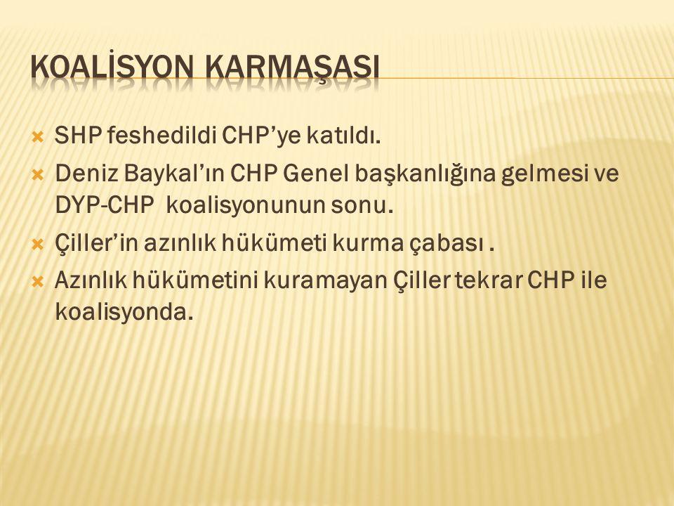  SHP feshedildi CHP'ye katıldı.