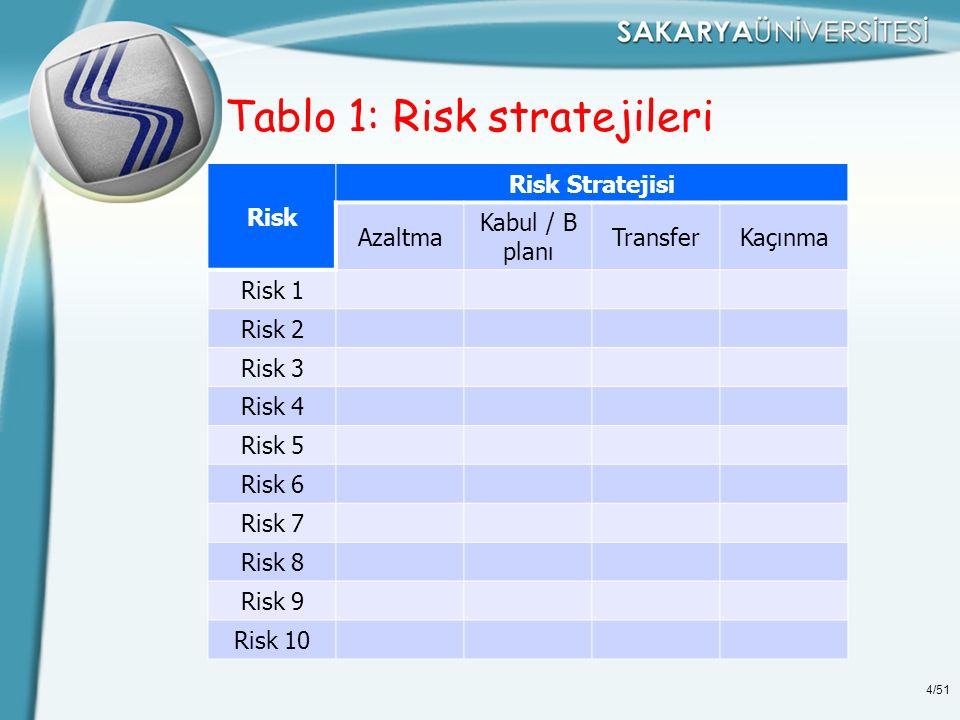 5/51 Tablo 2: Risk cevap planı örneği Risk Bilgileri Risk Numarası16 RiskYan sanayinin başarısızlığı Riske Sebep Olan (olay/süreç/davranış vb) Riskin Sorumlusu/SahibiLojistik & Dağıtım birimi Riskin Oluşma Derecesi7 Riskin Etkisi8 Riskin Büyüklüğü56 (7x8) Riskin TanımıYan sanayinin üretimindeki kalite sorunu EtkisiYan sanayiden gelen malzemenin ölçüsel problemle (hata ile) gelmesi üretimde aksamalara neden olacaktır.