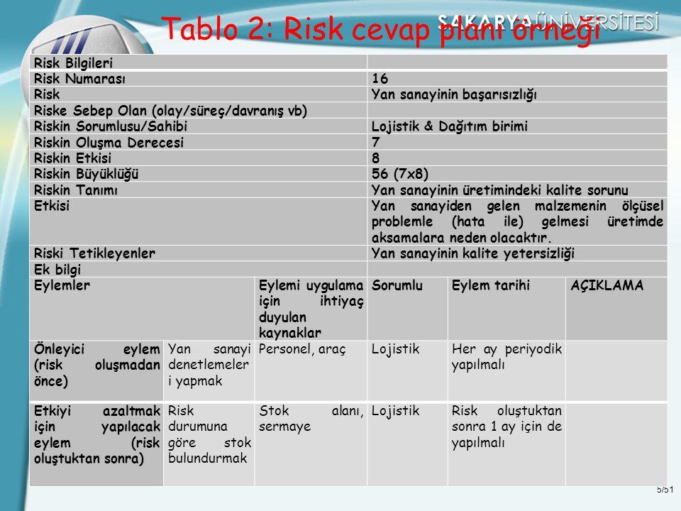 5/51 Tablo 2: Risk cevap planı örneği Risk Bilgileri Risk Numarası16 RiskYan sanayinin başarısızlığı Riske Sebep Olan (olay/süreç/davranış vb) Riskin
