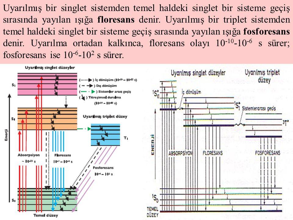 4 Uyarılmış bir singlet sistemden temel haldeki singlet bir sisteme geçiş sırasında yayılan ışığa floresans denir. Uyarılmış bir triplet sistemden tem