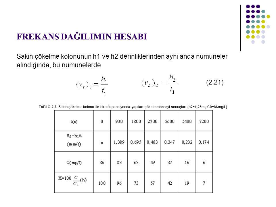 FREKANS DAĞILIMIN HESABI Sakin çökelme kolonunun h1 ve h2 derinliklerinden aynı anda numuneler alındığında, bu numunelerde (2.21) TABLO 2.3.