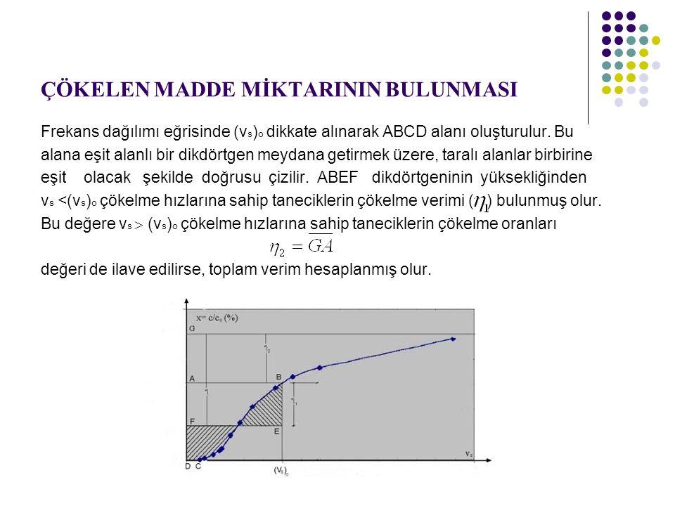 ÇÖKELEN MADDE MİKTARININ BULUNMASI Frekans dağılımı eğrisinde (v s ) o dikkate alınarak ABCD alanı oluşturulur.