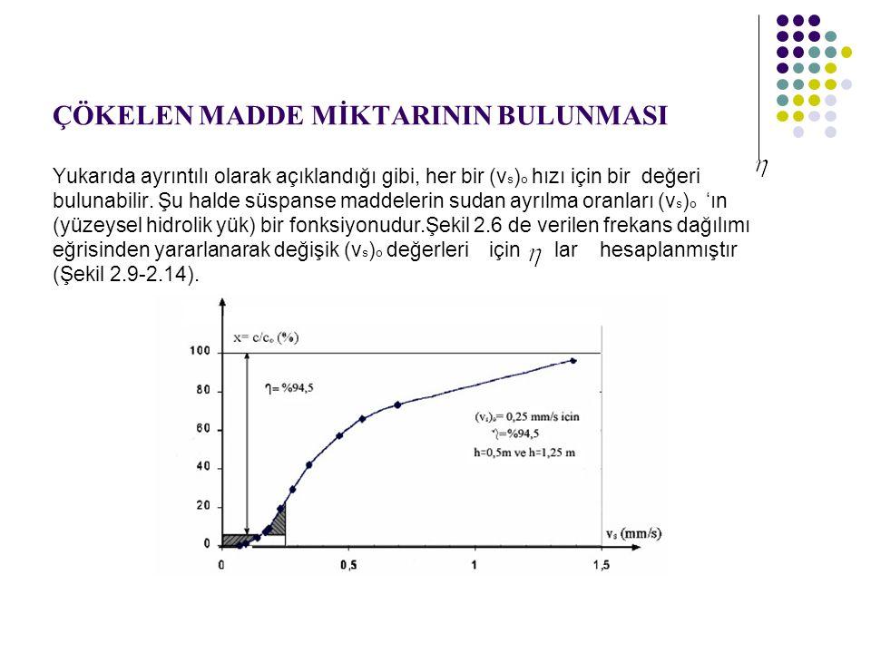 ÇÖKELEN MADDE MİKTARININ BULUNMASI Yukarıda ayrıntılı olarak açıklandığı gibi, her bir (v s ) o hızı için bir değeri bulunabilir.