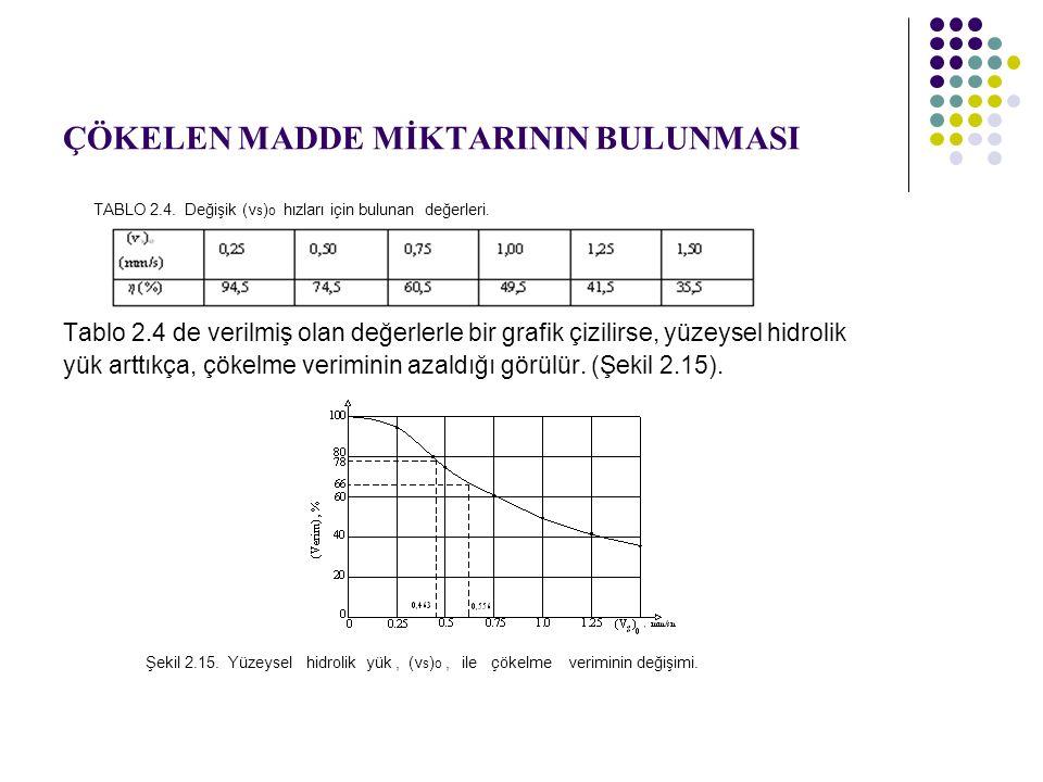 ÇÖKELEN MADDE MİKTARININ BULUNMASI TABLO 2.4.Değişik (v s ) o hızları için bulunan değerleri.