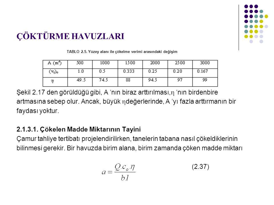 ÇÖKTÜRME HAVUZLARI TABLO 2.5.