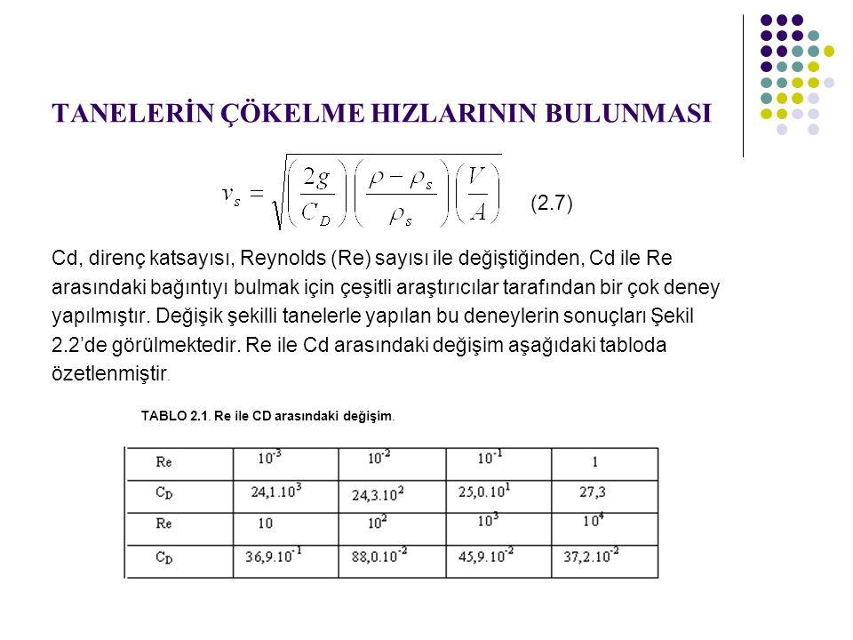 TANELERİN ÇÖKELME HIZLARININ BULUNMASI (2.7) Cd, direnç katsayısı, Reynolds (Re) sayısı ile değiştiğinden, Cd ile Re arasındaki bağıntıyı bulmak için çeşitli araştırıcılar tarafından bir çok deney yapılmıştır.