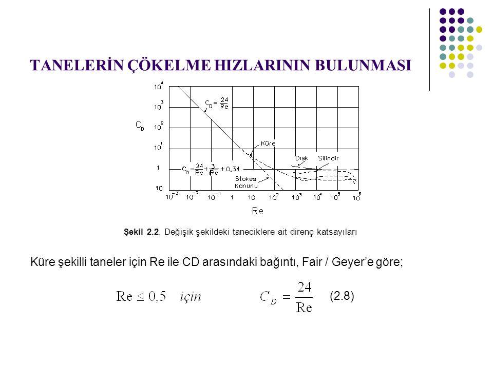 TANELERİN ÇÖKELME HIZLARININ BULUNMASI Şekil 2.2.