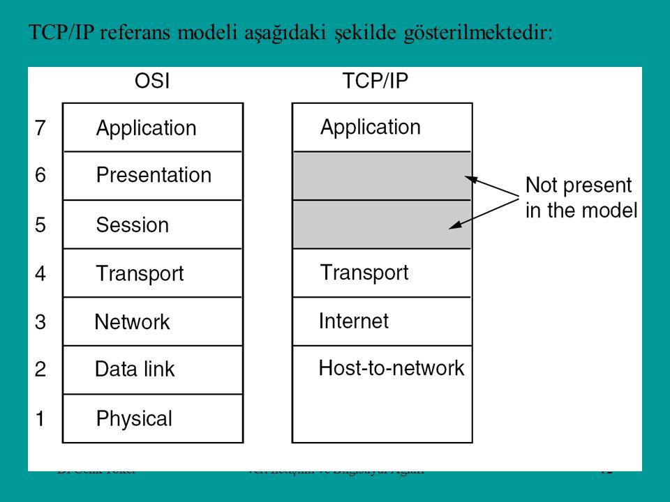 Dr Cenk TokerVeri İletişimi ve Bilgisayar Ağları12 TCP/IP referans modeli aşağıdaki şekilde gösterilmektedir: