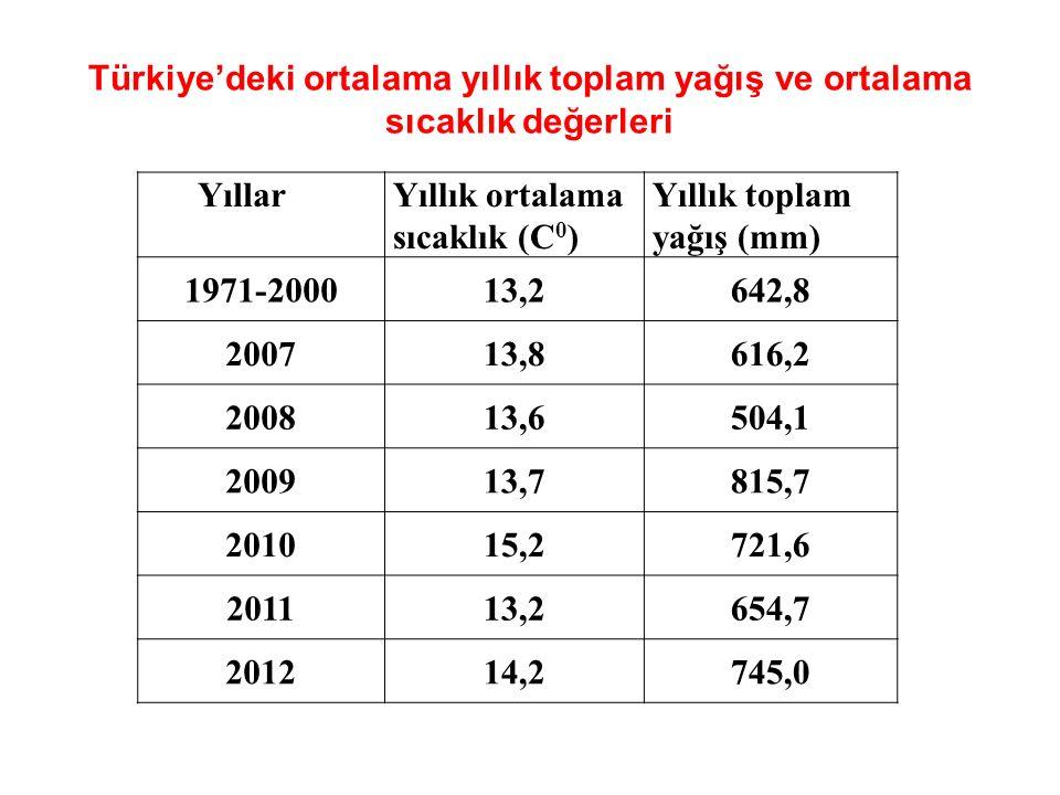 Türkiye'deki ortalama yıllık toplam yağış ve ortalama sıcaklık değerleri YıllarYıllık ortalama sıcaklık (C 0 ) Yıllık toplam yağış (mm) 1971-200013,2642,8 200713,8616,2 200813,6504,1 200913,7815,7 201015,2721,6 201113,2654,7 201214,2745,0