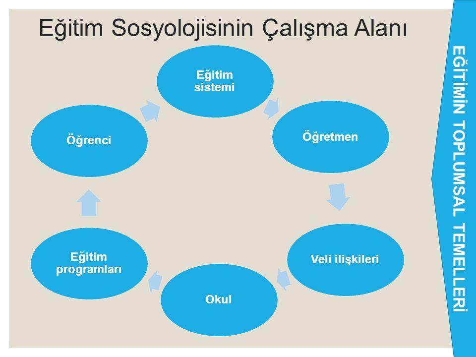 Eğitim Sosyolojisinin Çalışma Alanı ◦ Toplumsallaşma ve toplumsallaşmaya eğitim kurumları ve diğer kurumların etkileri ◦ Toplumsal değişme, toplumsal