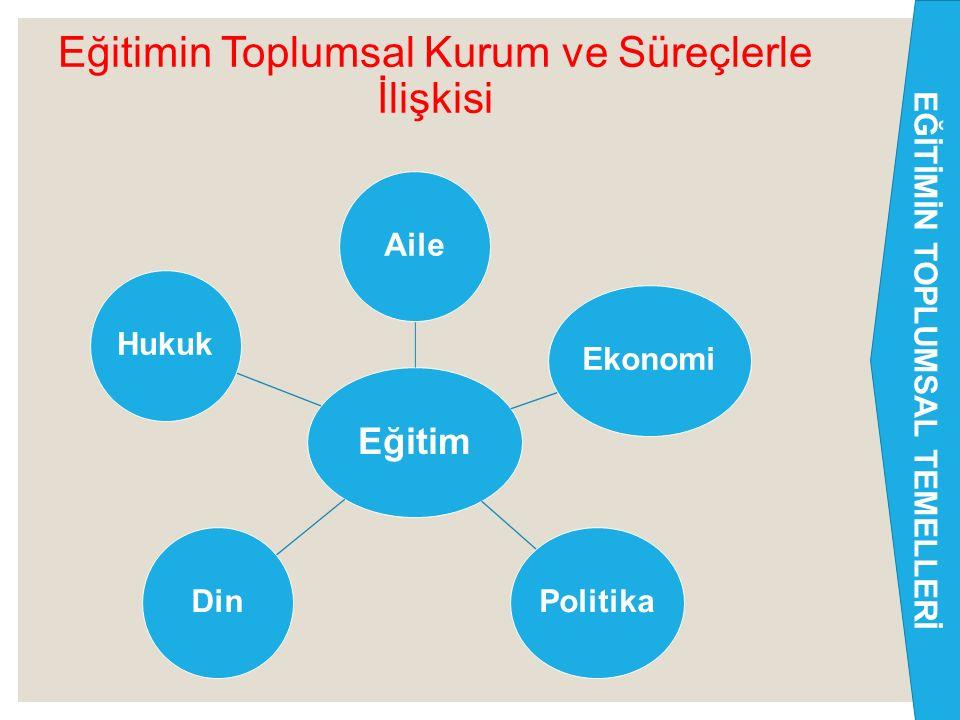 Eğitimin Toplumsal Kurum Ve Süreçlerle İlişkisi ◦ Eğitim, işlevlerini yerine getirirken bir yandan bir takım toplumsal kurumlarla (aile, ekonomi, poli