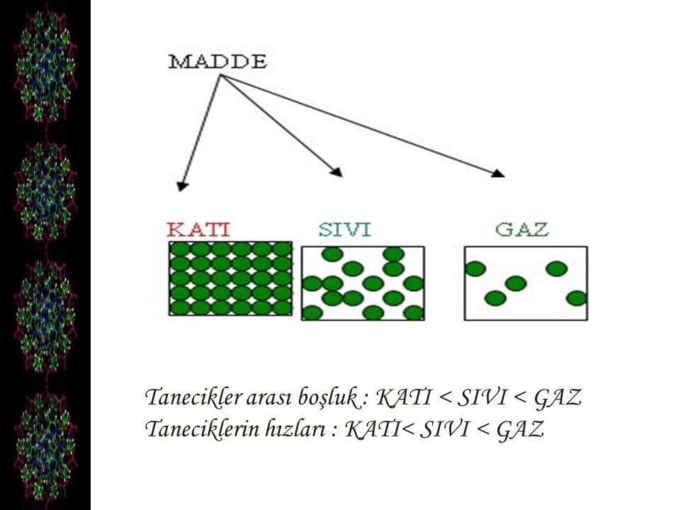 Tanecikler arası boşluk : KATI < SIVI < GAZ Taneciklerin hızları : KATI< SIVI < GAZ