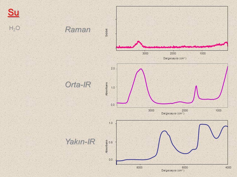 Absorbans 0.0 0.5 1.0 Absorbans 0.0 1.0 2.0 Dalga sayısı (cm -1 ) 8000 60004000 Dalga sayısı (cm -1 ) 3000 20001000 Dalga sayısı (cm -1 ) Raman Orta-I