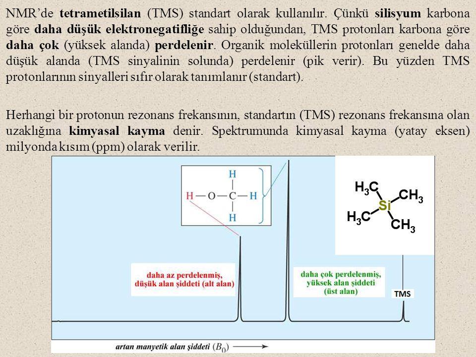 NMR'de tetrametilsilan (TMS) standart olarak kullanılır. Çünkü silisyum karbona göre daha düşük elektronegatifliğe sahip olduğundan, TMS protonları ka